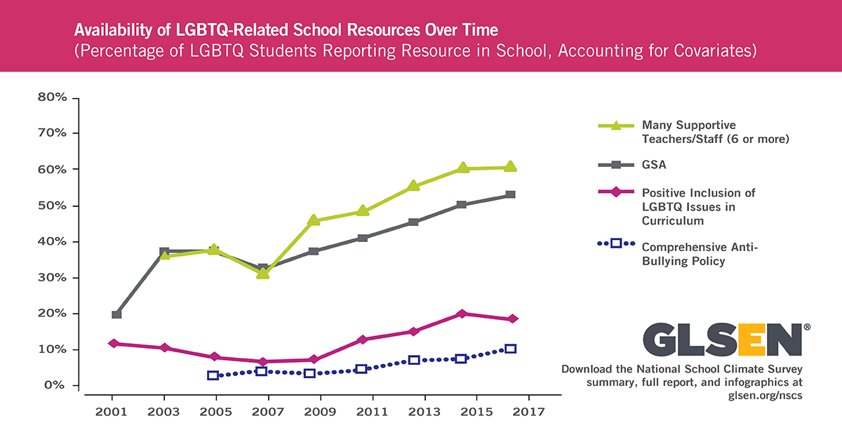 Graph - Availability of LGBTQ-Related School Resources Over Time