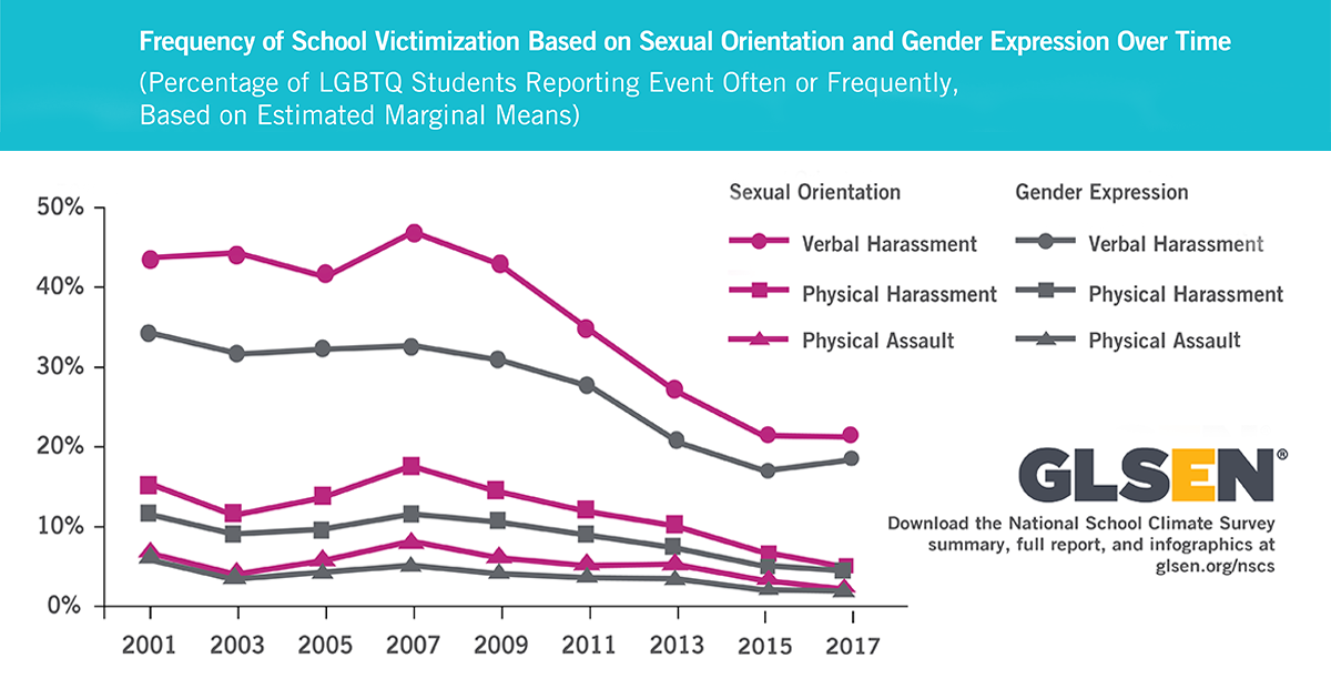 Graph - Frequency of School Victimization based on Sexual Orientation and Gender Expression over time
